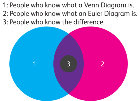 Venn diagram of the difference between a Venn and Euler diagram.