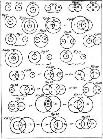 Euler diagrams.