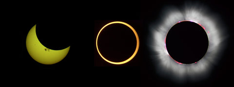 Three types of solar eclipse: partial, annular, and total.