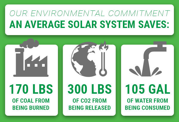 Solar Systems Saves Infographic