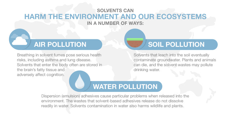 Solvents harm the environment and our ecosystem