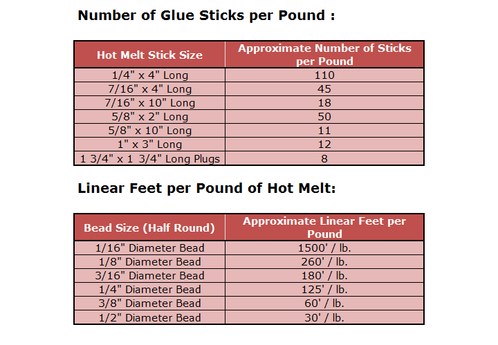 How many glue sticks in a pound - chart