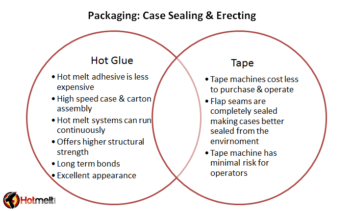 Packaging with tape compared to packaging with hot melt adhesive