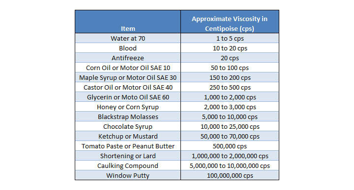 Adhesive Viscosity Information and Comparison Chart – Hotmelt.com