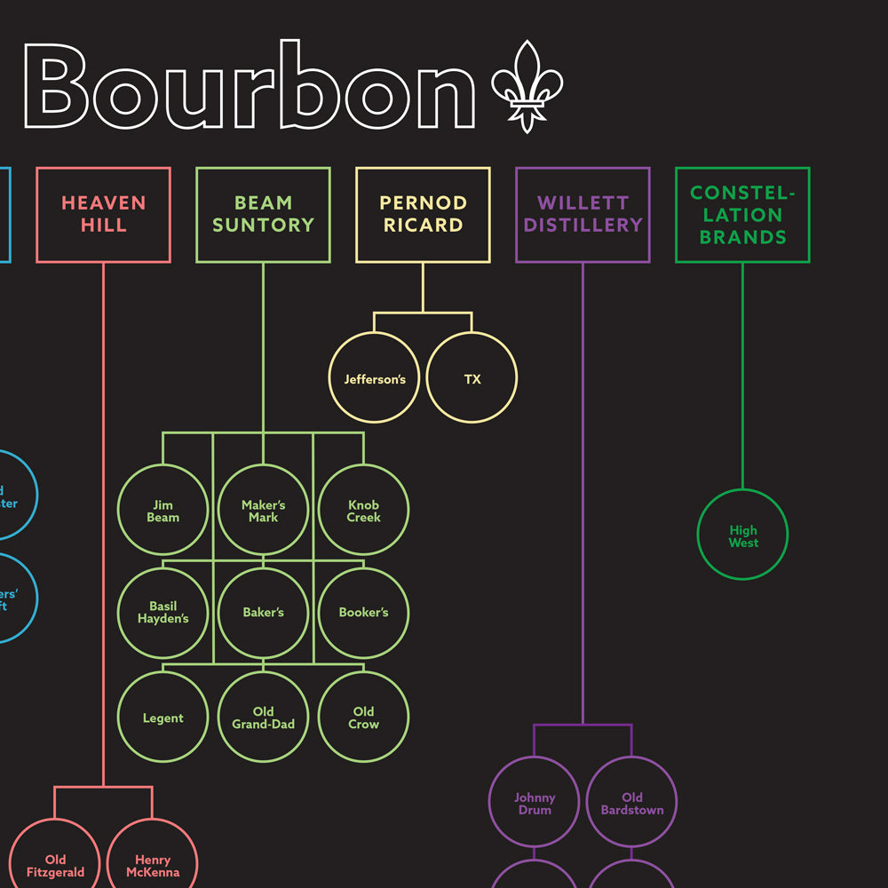 The Houses of Bourbon Poster