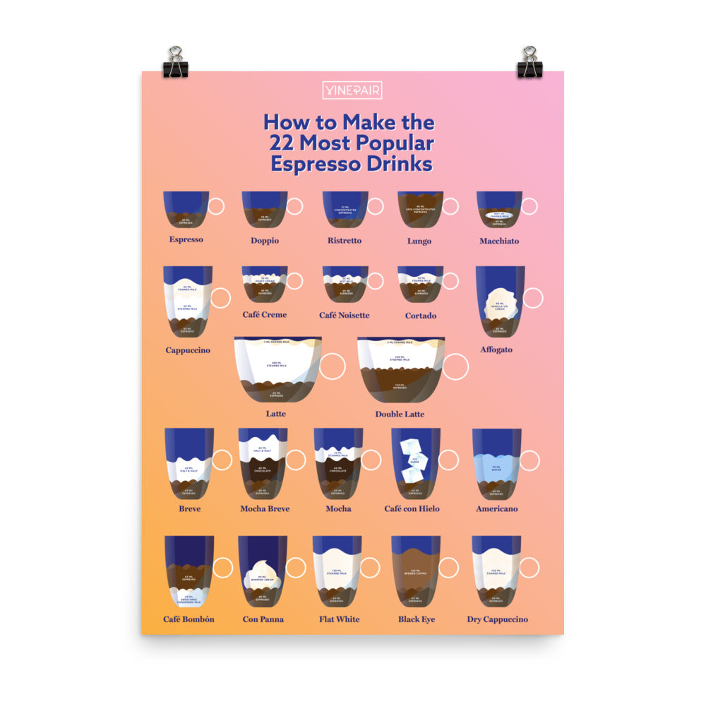 The Most Popular Espresso Drinks Poster