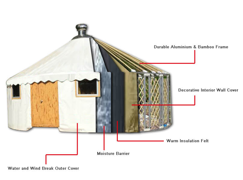 20ft kerouac diy yurt kit the yurt store kerouac diy yurt kit solutioingenieria Image collections