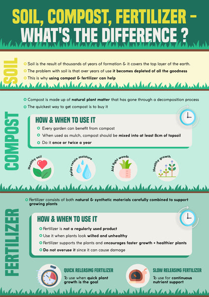 Compost, Fertilizer, Soil – What's the difference? | Infographic | Pot Shack