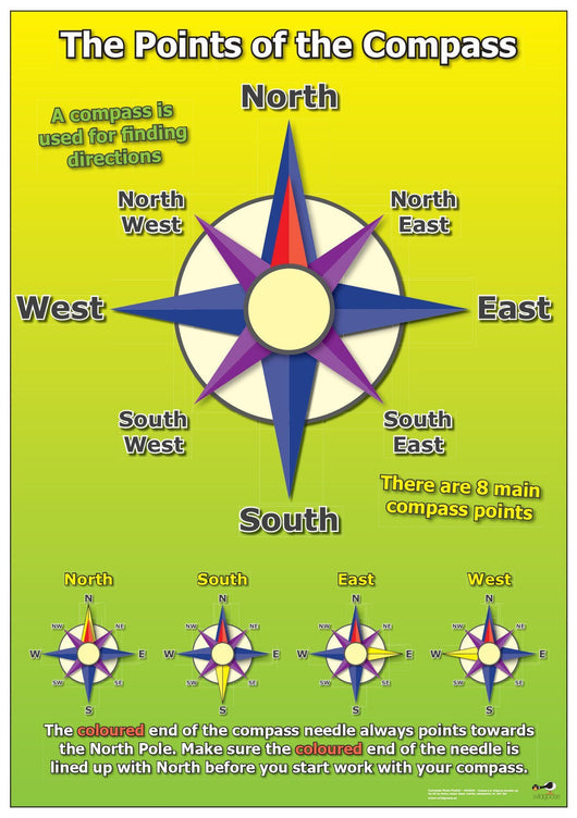 Classroom Resources - Compass Poster