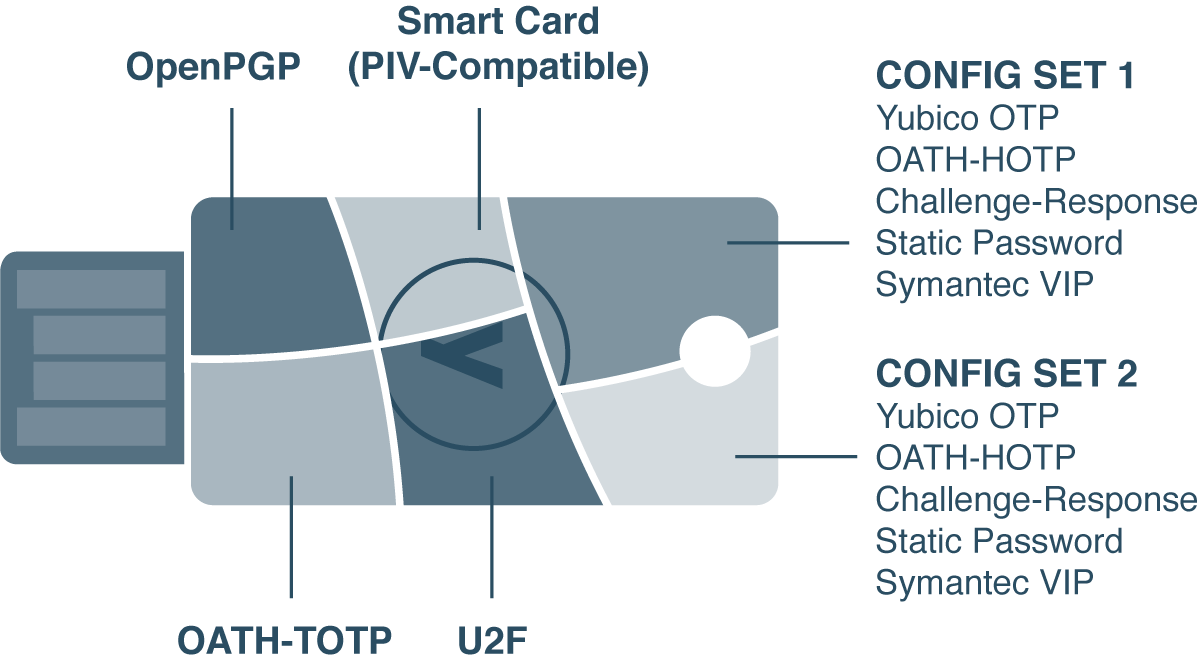 YubiKey 4 Functionalities