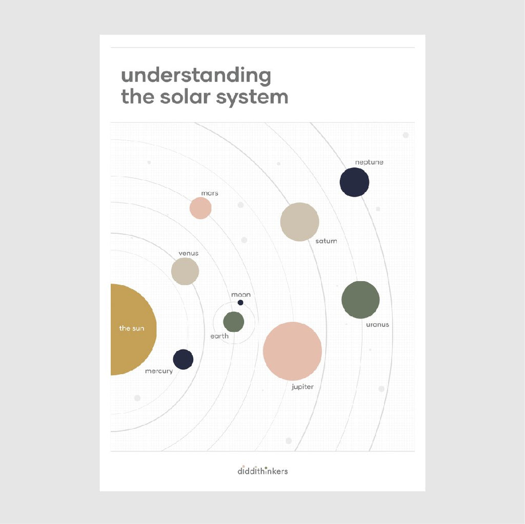 diddithinkers, Understanding the solar system