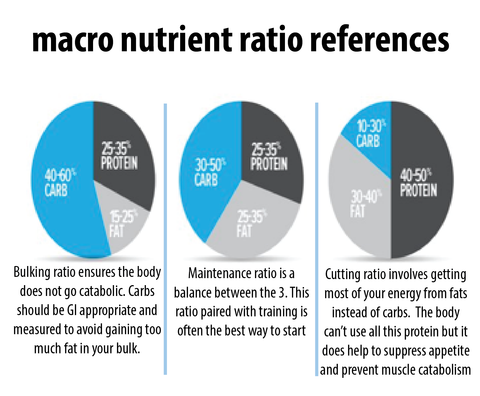 macro guidance piecharts. get your nutrition right to get healthy with meal prep delivered by garden food prep