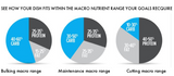 pie chart shows the macro nutrient range for weight loss and muscle gain healthy diet plans