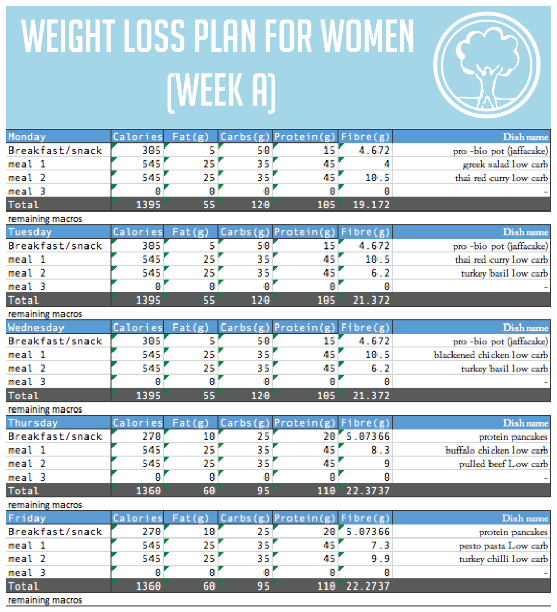 healthy weight loss, meal prep plan example 1