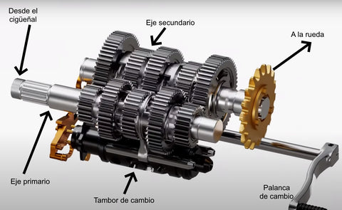 How the transmission or gearbox of a motorcycle works – California  Motorcycles   Gear Box Of Motorcycle      California Motorcycles