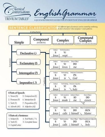 Trivium Tables®: English Grammar