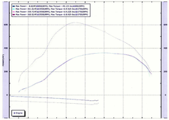 BMW 530D Stage 2 hybrid turbocharger dyno results