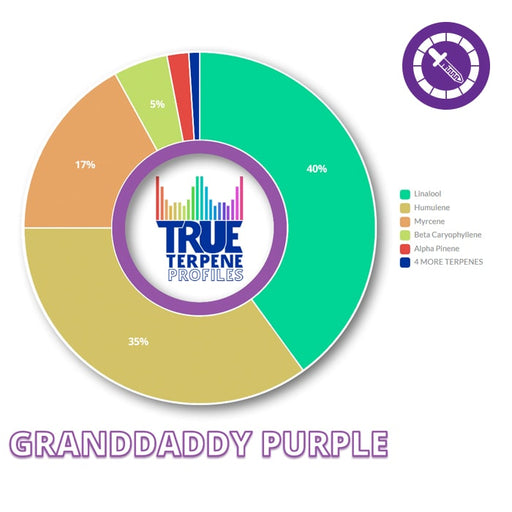 True Terpenes Granddaddy Purple Profile 2ml-TrimBud.com