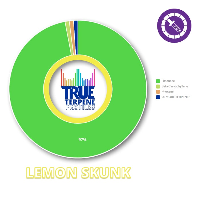 True Terpenes Lemon Skunk Profile 1oz-TrimBud.com