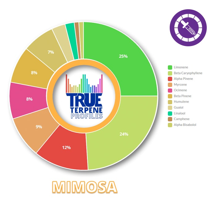 True Terpenes Mimosa Profile 2ml-TrimBud.com
