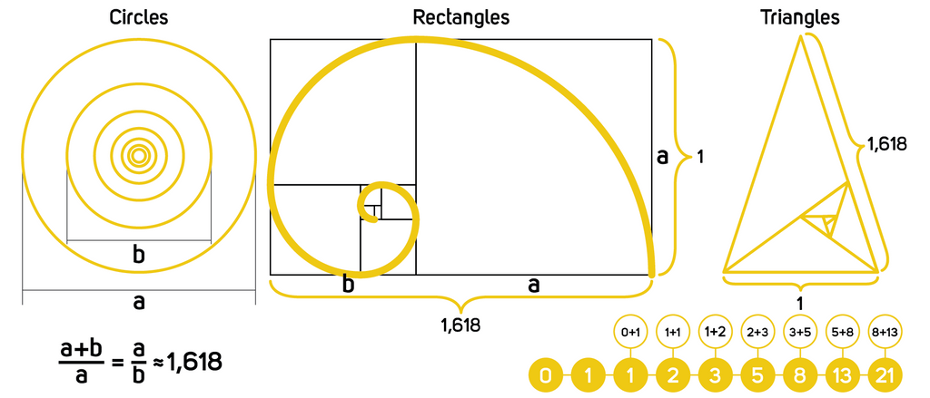 golden ratio definition