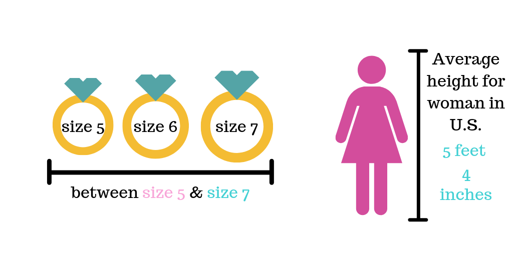 average ring size for women
