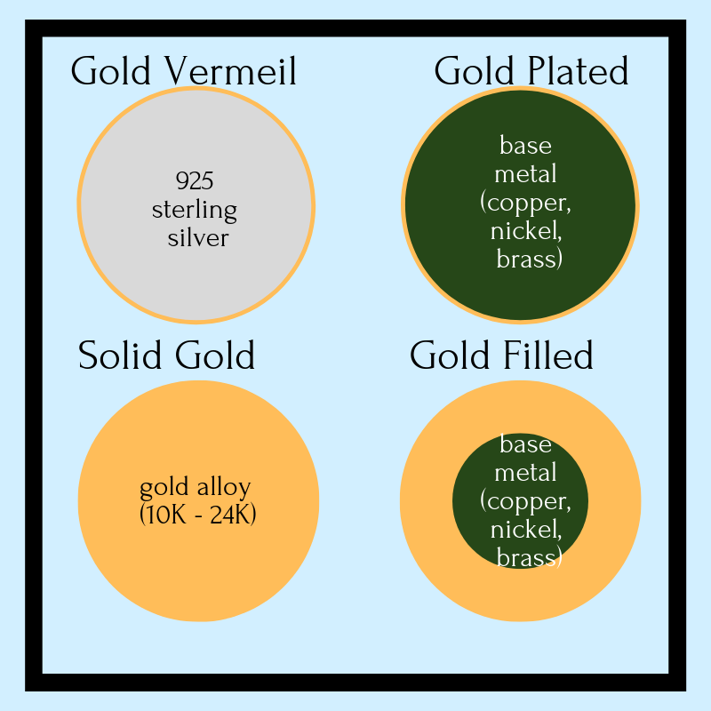 gold filled vs gold plated vs solid gold