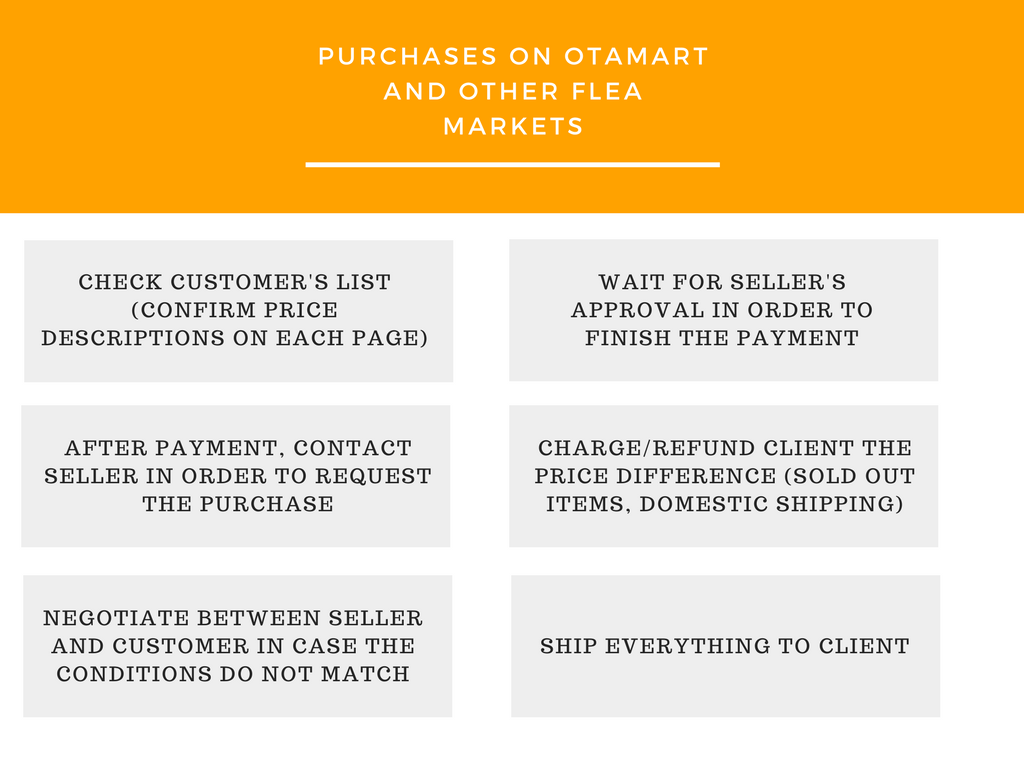 Purchasing at Otamart via Luxas