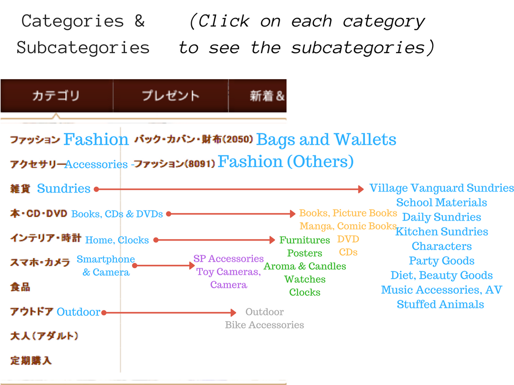 Village Vanguard Categories