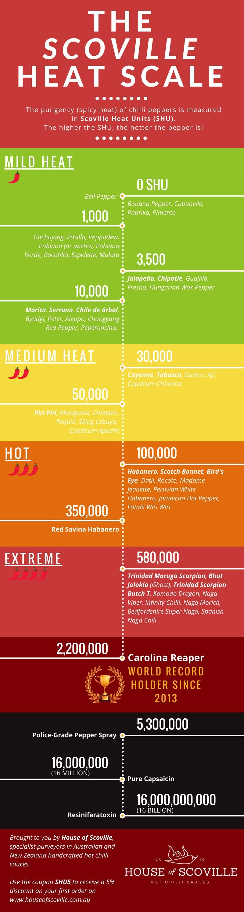 Guide to the Scoville Heat Scale (Updated 2019) – House of