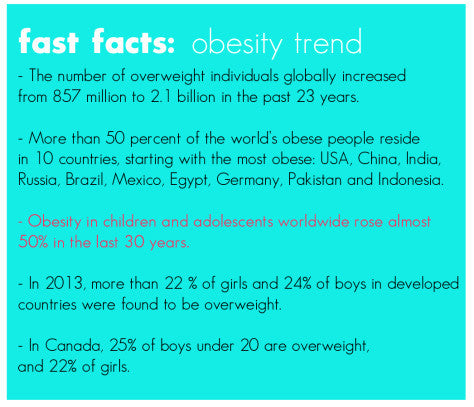 FAST FACTS: OBESITY TREND