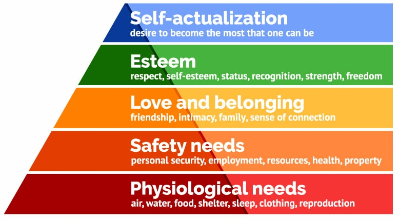Maslow's Heirarchy of Needs The Longevity Economy