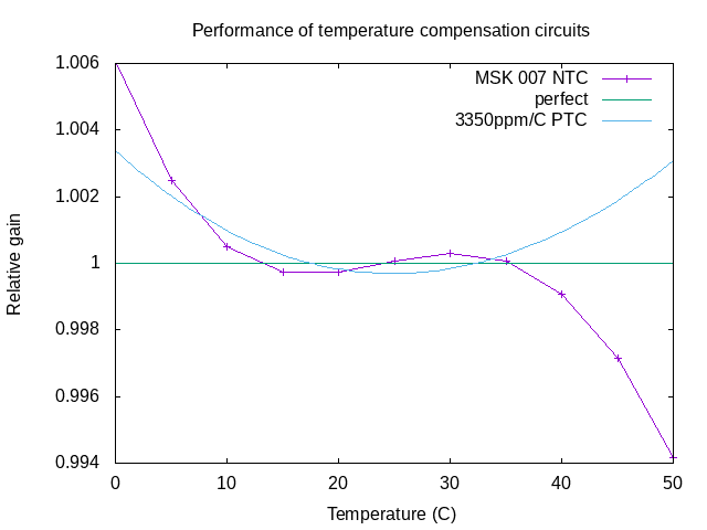 plot of temperature response for the MSK 007 as designed
