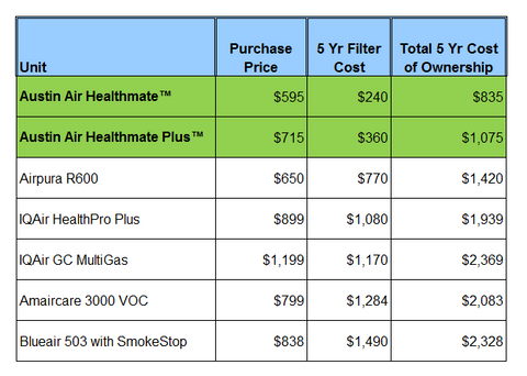 Austin Air Purifier Five Year Cost Comparison vs. IQAir