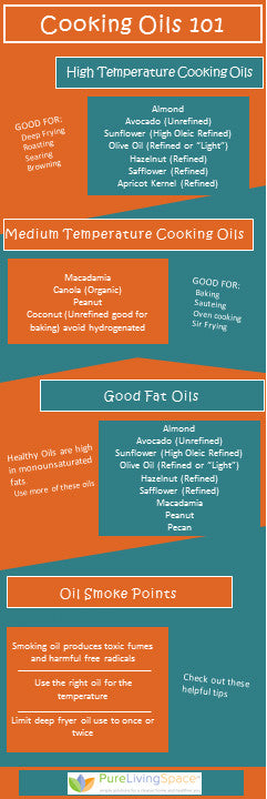 Cooking Oil 101 Infographic - Find the Best Oil for Cooking, Baking, Frying