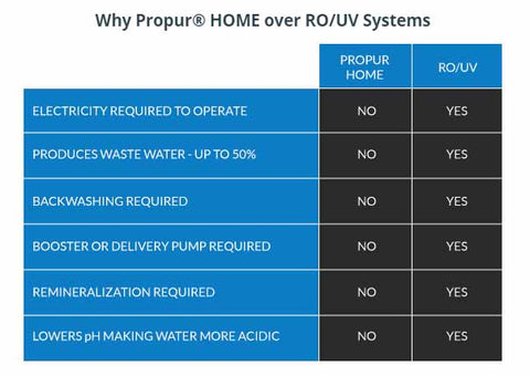 Why Buy Propur Home Whole House System Rather than RO Water Filter
