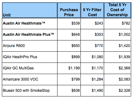 5 Year Air Purifier Cost Comparison