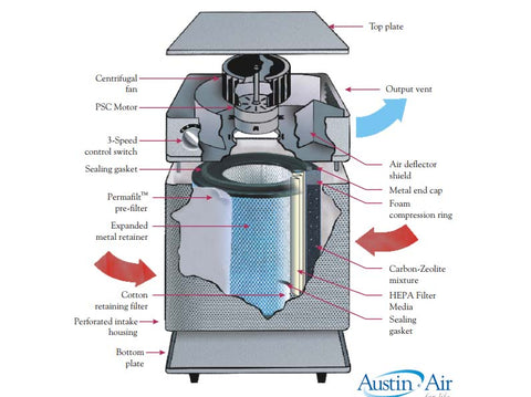 Austin Air Cleaner Faqs Pure Living Space