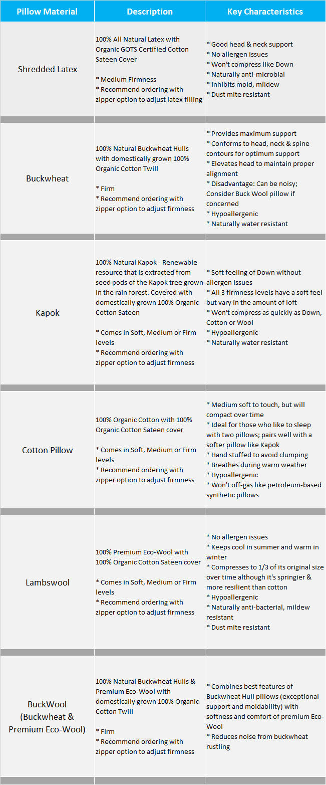 All Natural Pillow Guide