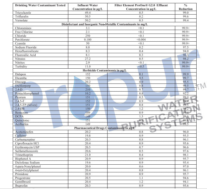 Propur Water Quality Report