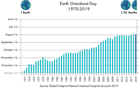 Earth Overshoot Day - desde 1970 a 2019