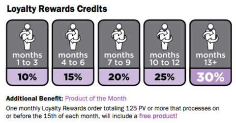 doTERRA's Loyalty Reward Program