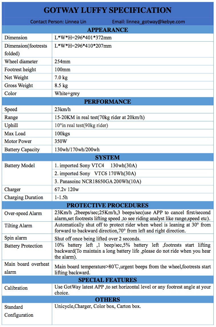 Gotway Luffy Specification