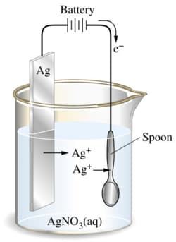 The electroplate process