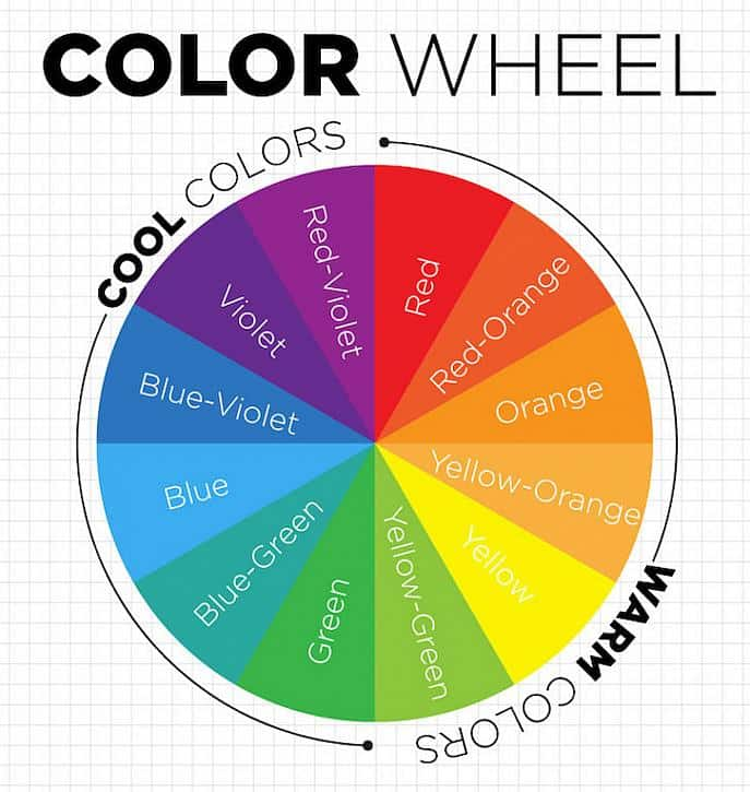 The color wheel showing cool to warm colors