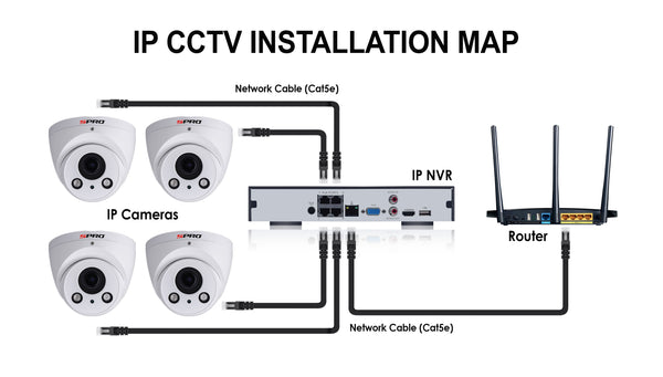 SPRO IP CCTV INSTALLATION MAP
