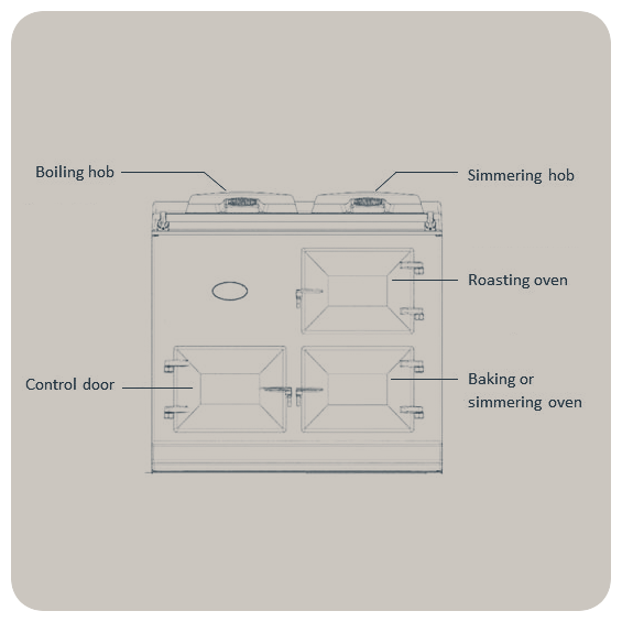 Aga eControl diagram West Country Cookers