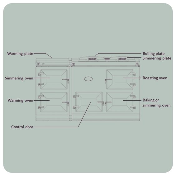 Aga eControl Diagram 4 oven West Country Cookers