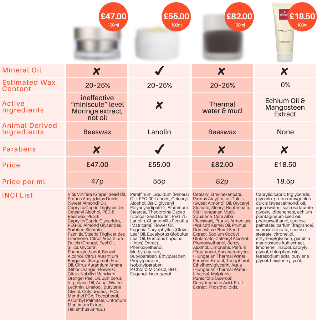 Comparison of cleansing balms - price, active ingredients, parabens, mineral oil, animal-derived ingredients/vegan