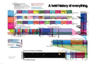 SHORT HISTORY OF EVERYTHING poster scientific educational comprehensive 24X36